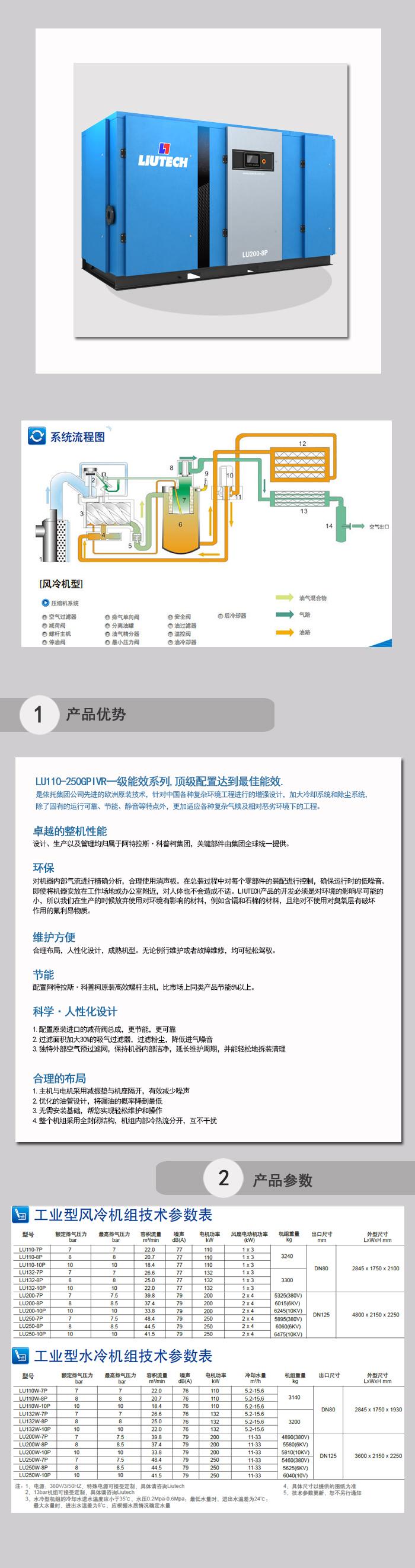 LU110-250P IVR超高效定頻系列1.jpg