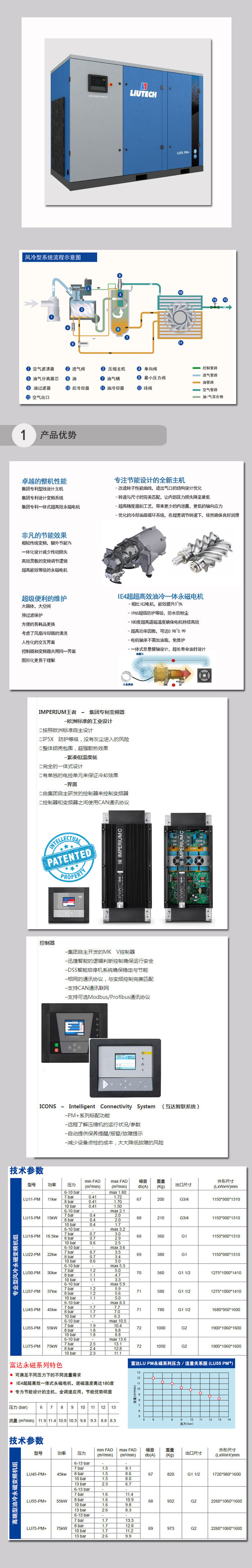 LU11-75PM+超高效油冷永磁變頻.jpg